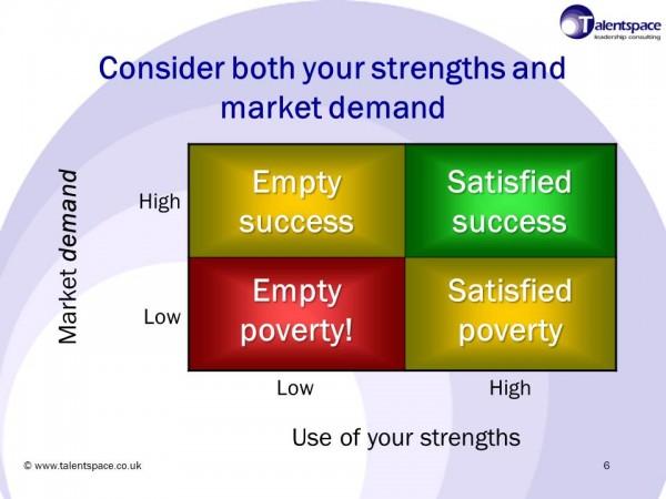 Strengths grid